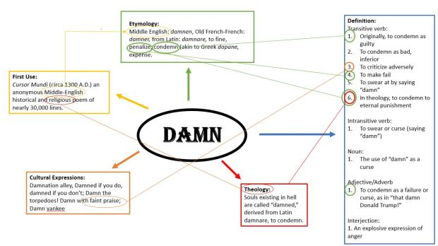 Damn Diagram